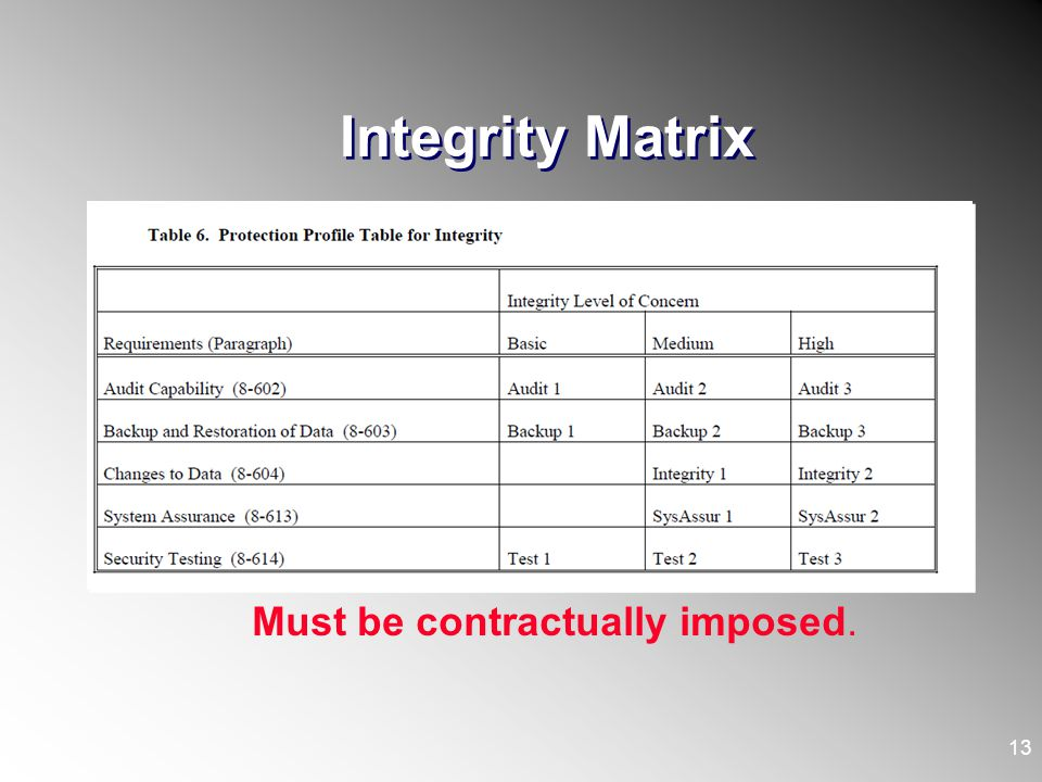 Integrity Matrix 13 Must be contractually imposed.