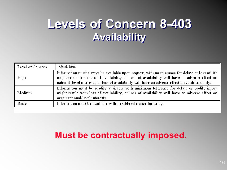 Levels of Concern 8-403 Availability 16 Must be contractually imposed.