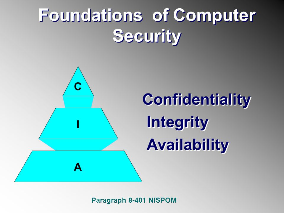 Foundations of Computer Security Confidentiality Integrity Availability C I A Paragraph 8-401 NISPOM