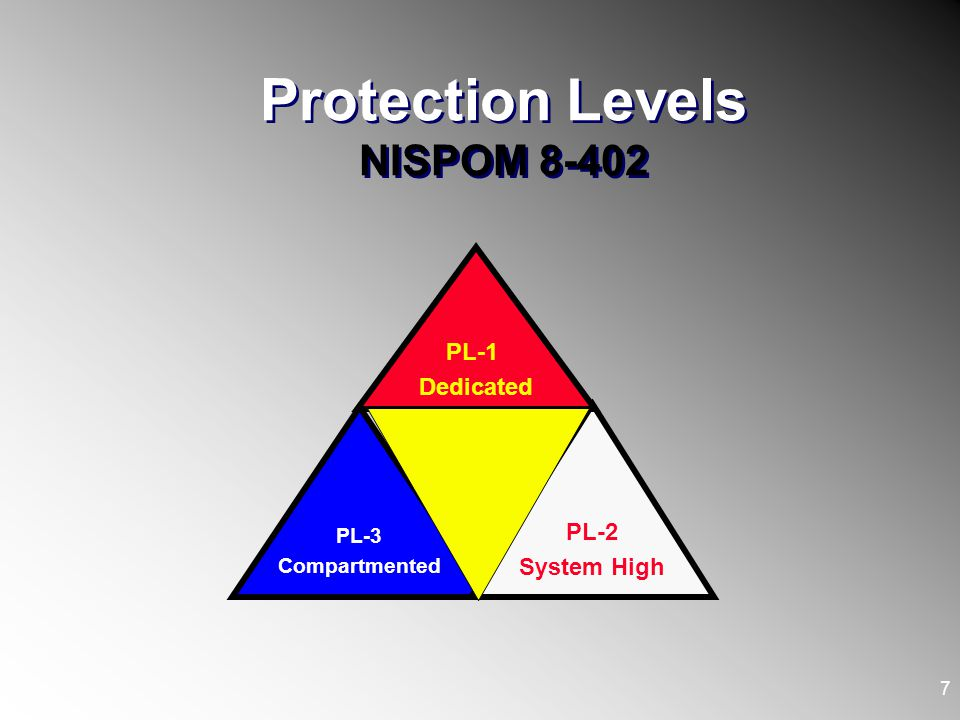 Protection Levels NISPOM 8-402 7 PL-3 Compartmented PL-2 System High PL-1 Dedicated