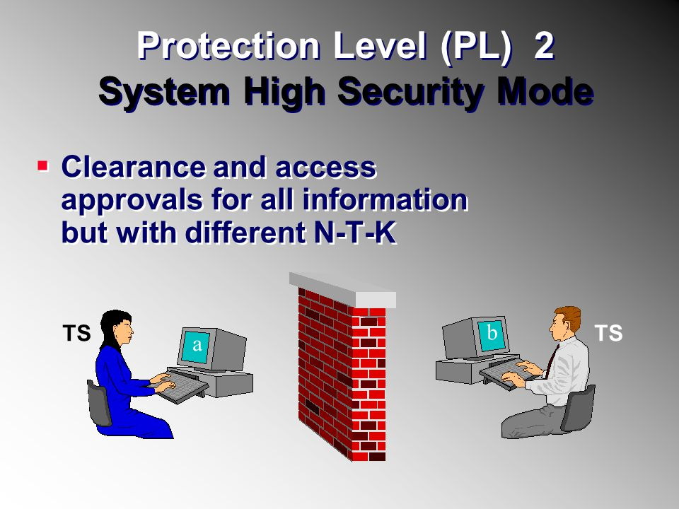 Protection Level (PL) 2 System High Security Mode Clearance and access approvals for all information but with different N-T-K TS a b