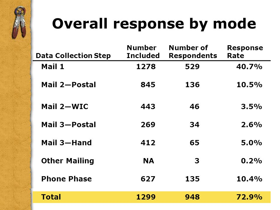 Overall response by mode Data Collection Step Number Included Number of Respondents Response Rate Mail 1127852940.7% Mail 2Postal 84513610.5% Mail 2WIC 443 46 3.5% Mail 3Postal 269 34 2.6% Mail 3Hand 412 65 5.0% Other Mailing NA 3 0.2% Phone Phase 62713510.4% Total129994872.9%
