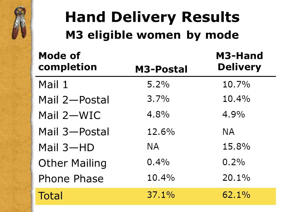 Hand Delivery Results M3 eligible women by mode Mode of completion M3-Postal M3-Hand Delivery Mail 1 5.2%10.7% Mail 2Postal 3.7%10.4% Mail 2WIC 4.8%4.9% Mail 3Postal 12.6%NA Mail 3HD NA15.8% Other Mailing 0.4%0.2% Phone Phase 10.4%20.1% Total 37.1%62.1%
