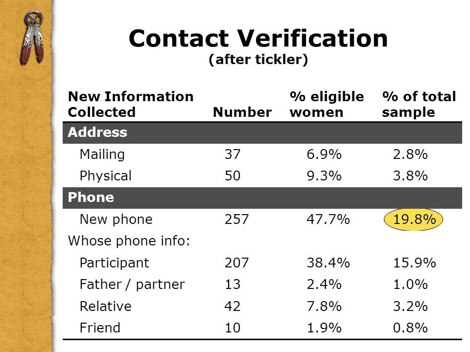 Contact Verification (after tickler) New Information CollectedNumber % eligible women % of total sample Address Mailing376.9%2.8% Physical509.3%3.8% Phone New phone25747.7%19.8% Whose phone info: Participant20738.4%15.9% Father / partner132.4%1.0% Relative427.8%3.2% Friend101.9%0.8%