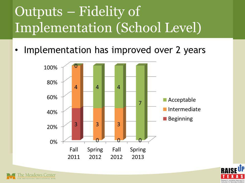Outputs – Fidelity of Implementation (School Level) Implementation has improved over 2 years