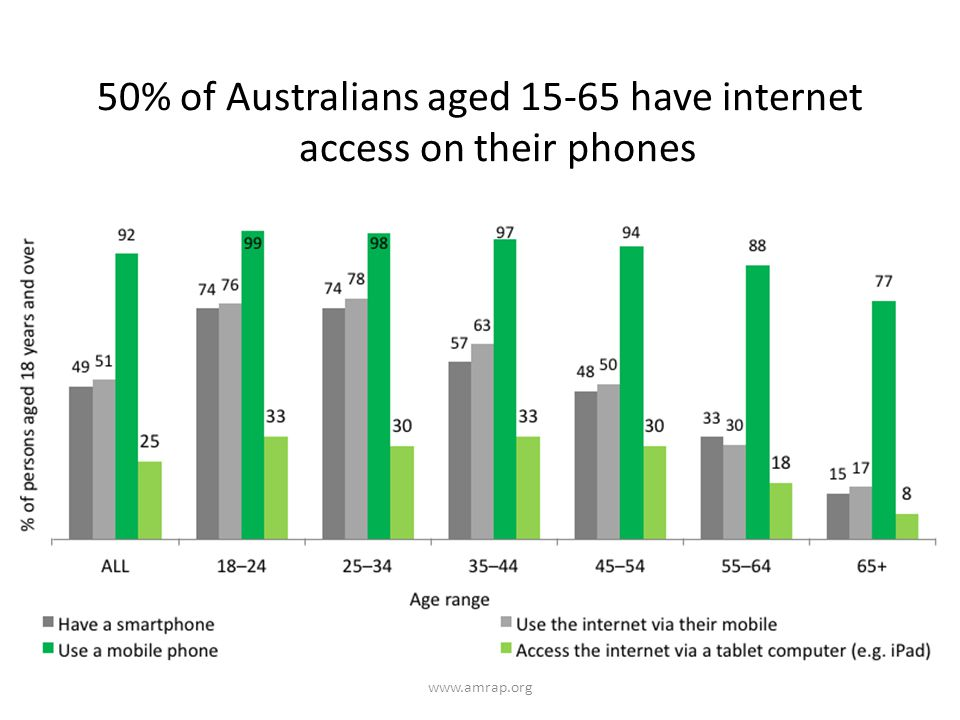 50% of Australians aged 15-65 have internet access on their phones www.amrap.org