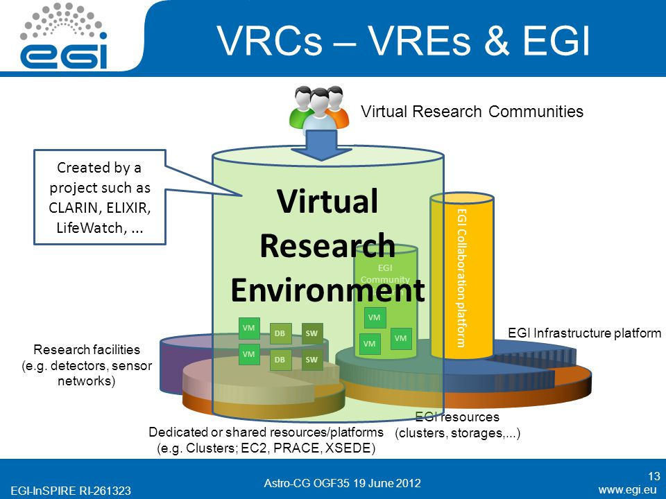 EGI-InSPIRE RI VRCs – VREs & EGI 13 EGI Community Platform EGI Collaboration platform EGI resources (clusters, storages,...) Dedicated or shared resources/platforms (e.g.