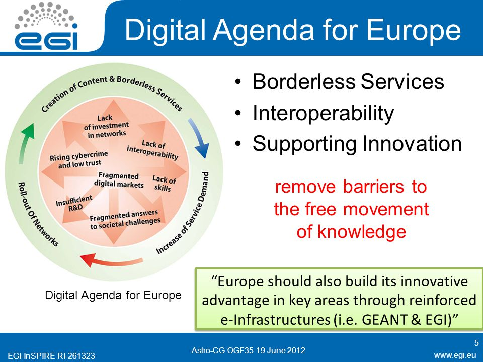 EGI-InSPIRE RI Digital Agenda for Europe 5 Astro-CG OGF35 19 June 2012 Borderless Services Interoperability Supporting Innovation Digital Agenda for Europe Europe should also build its innovative advantage in key areas through reinforced e-Infrastructures (i.e.