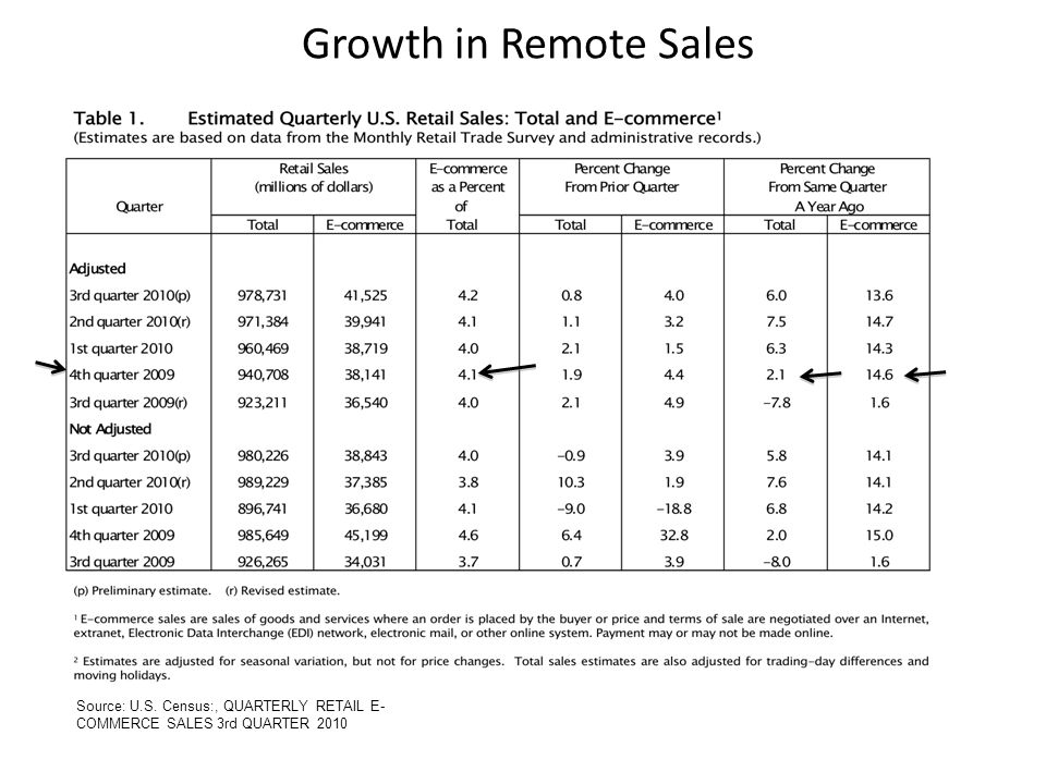 Source: U.S. Census:, QUARTERLY RETAIL E- COMMERCE SALES 3rd QUARTER 2010 Growth in Remote Sales