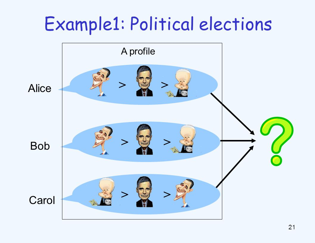 Example1: Political elections > 21 A profile Carol Bob Alice