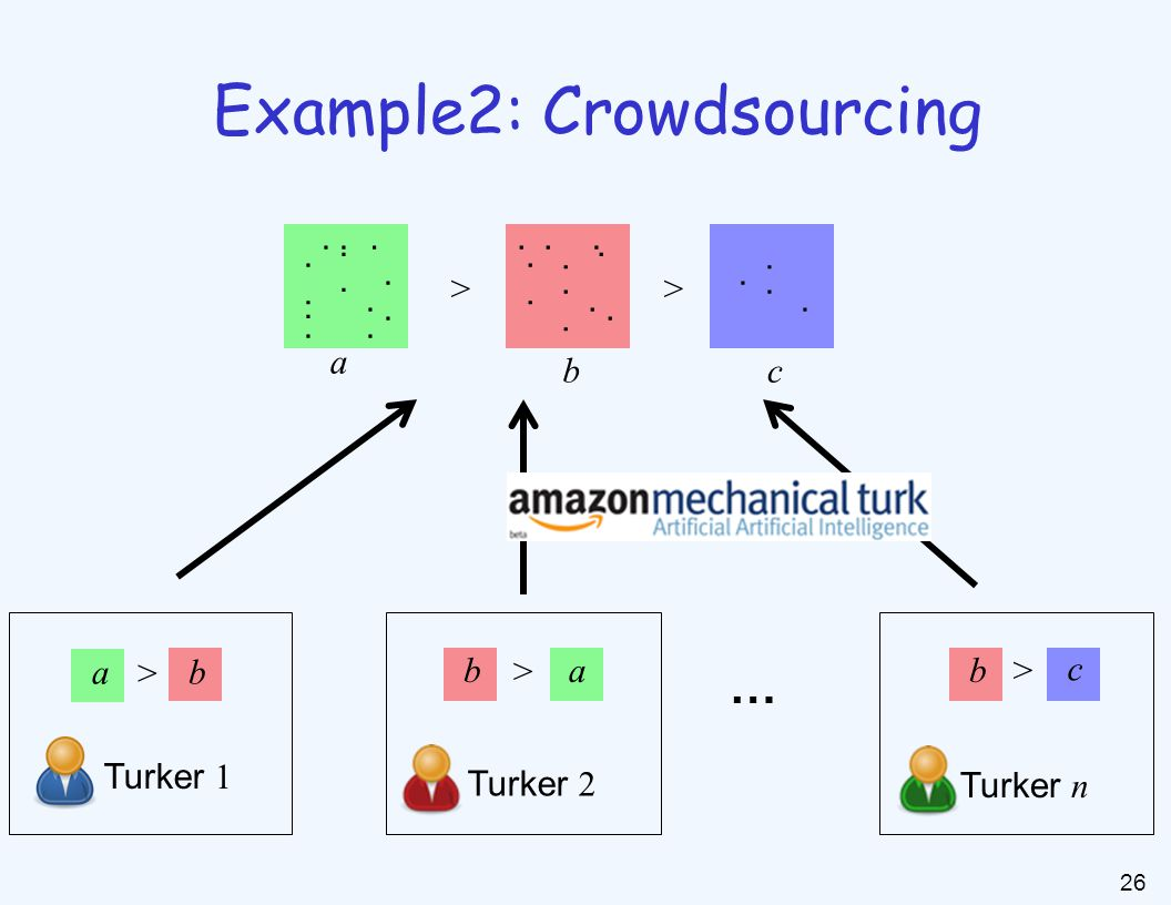 26 ab a bc Turker 1 Turker 2 Turker n … >> Example2: Crowdsourcing............................