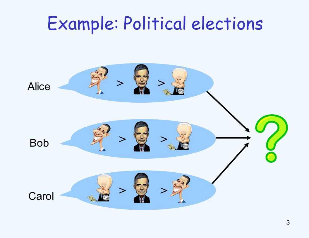 Example: Political elections > 3 Carol Bob Alice
