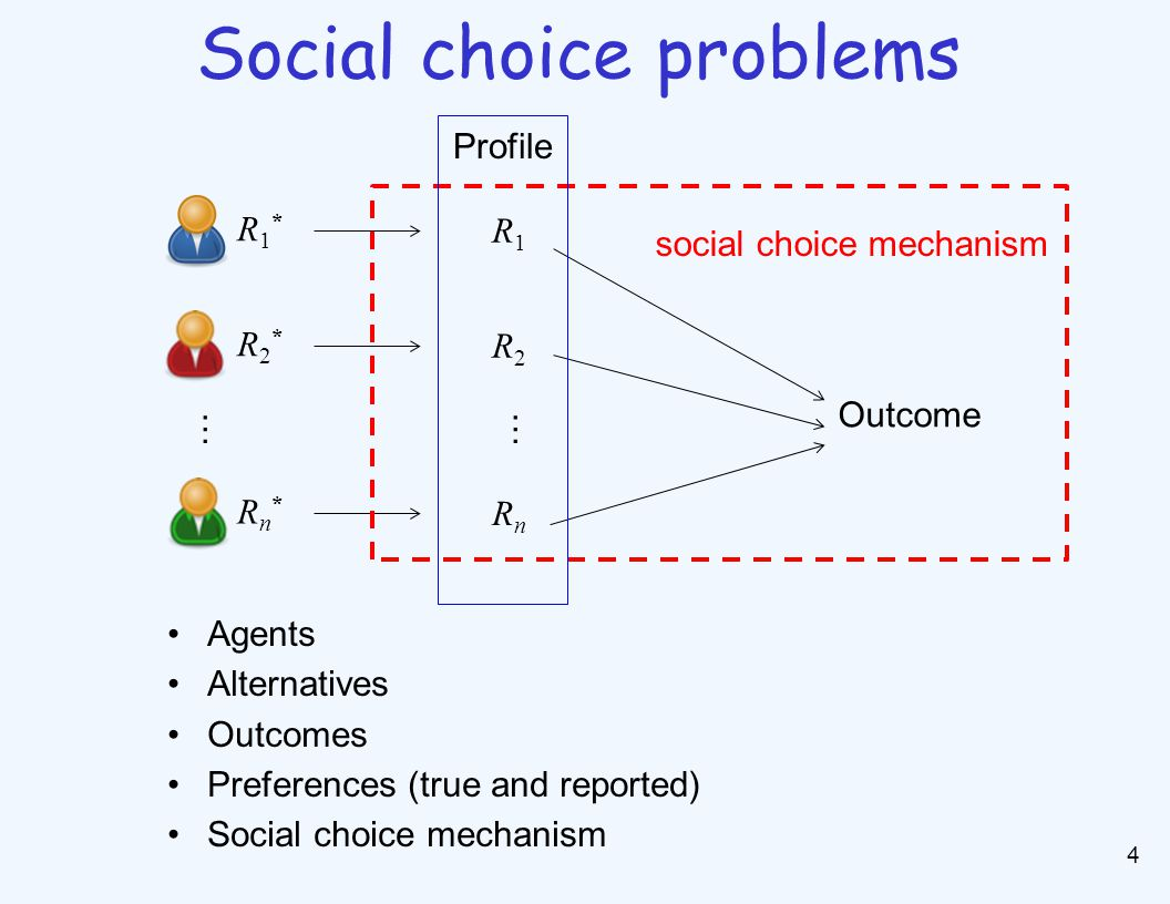 4 Social choice problems R1*R1* R1R1 Outcome R2*R2* R2R2 Rn*Rn* RnRn social choice mechanism …… Profile Agents Alternatives Outcomes Preferences (true