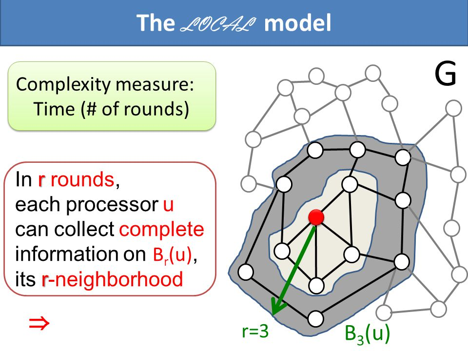 The LOCAL model Complexity measure: Time (# of rounds) Complexity measure: Time (# of rounds) G r In r rounds, r each processor u can collect complete