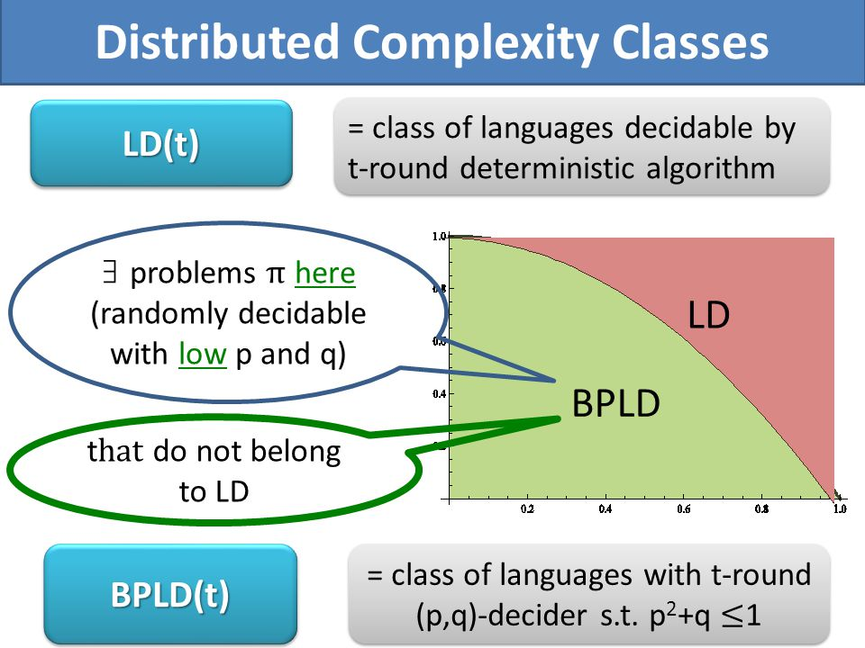 Distributed Complexity Classes No LD BPLD BPLD(t)BPLD(t) = class of languages decidable by t-round deterministic algorithm LD(t)LD(t)
