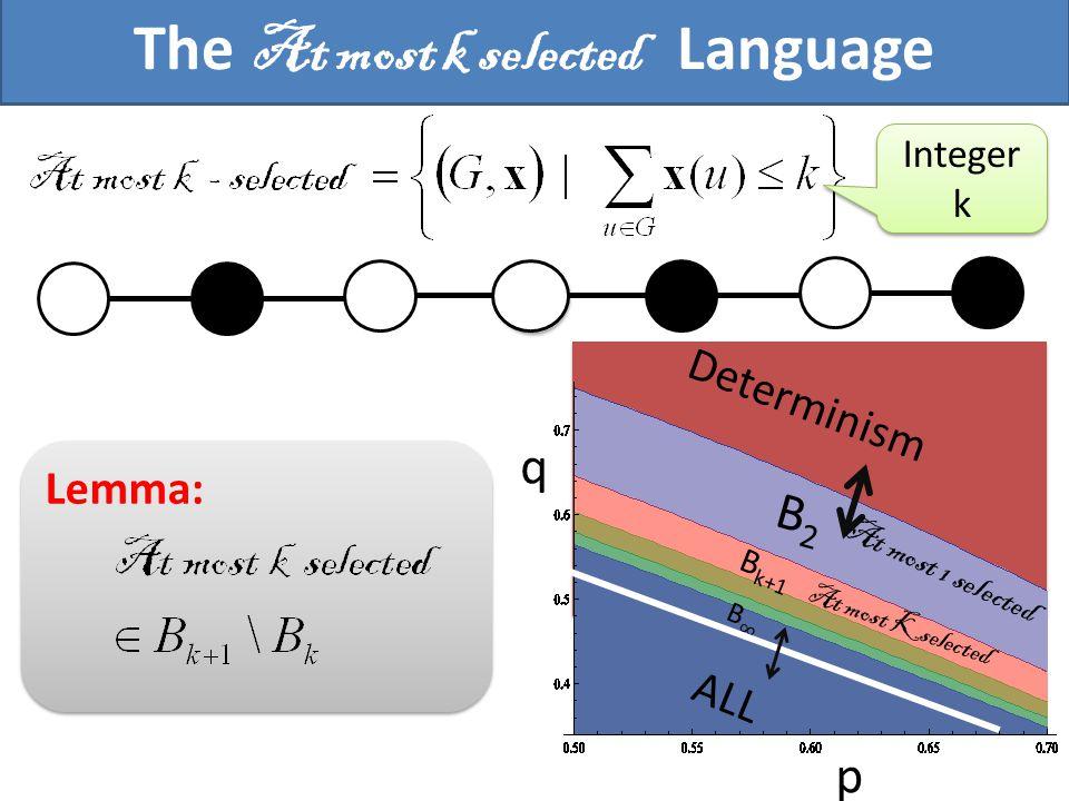 The At most k selected Language B2B2 ALL B k+1 Determinism q p At most Kselected At most 1 selected Lemma: Integer k