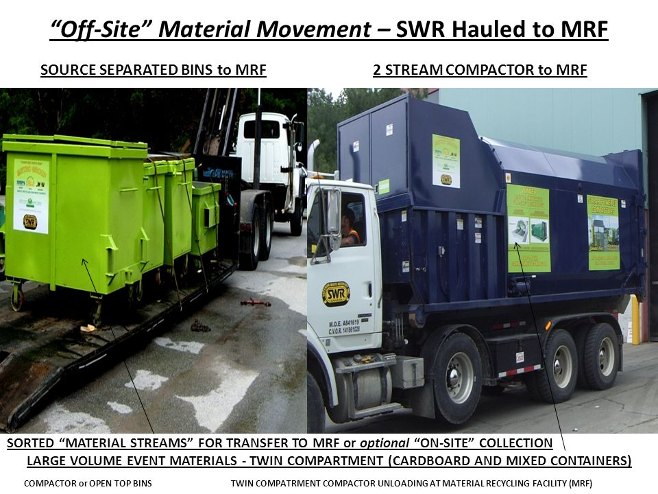 Off-Site Material Movement – SWR Hauled to MRF SOURCE SEPARATED BINS to MRF2 STREAM COMPACTOR to MRF SORTED MATERIAL STREAMS FOR TRANSFER TO MRF or optional ON-SITE COLLECTION LARGE VOLUME EVENT MATERIALS - TWIN COMPARTMENT (CARDBOARD AND MIXED CONTAINERS) COMPACTOR or OPEN TOP BINSTWIN COMPATRMENT COMPACTOR UNLOADING AT MATERIAL RECYCLING FACILITY (MRF)