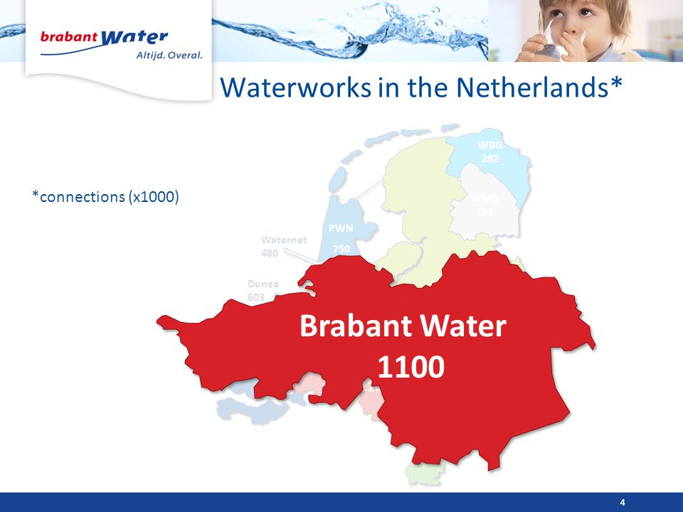 Waterworks in the Netherlands* *connections (x1000) 4 Brabant Water 1100 Evides 105 Vitens 2400 Dunea 603 335 Oasen Waternet 480 WML 532 PWN 750 WMD 1