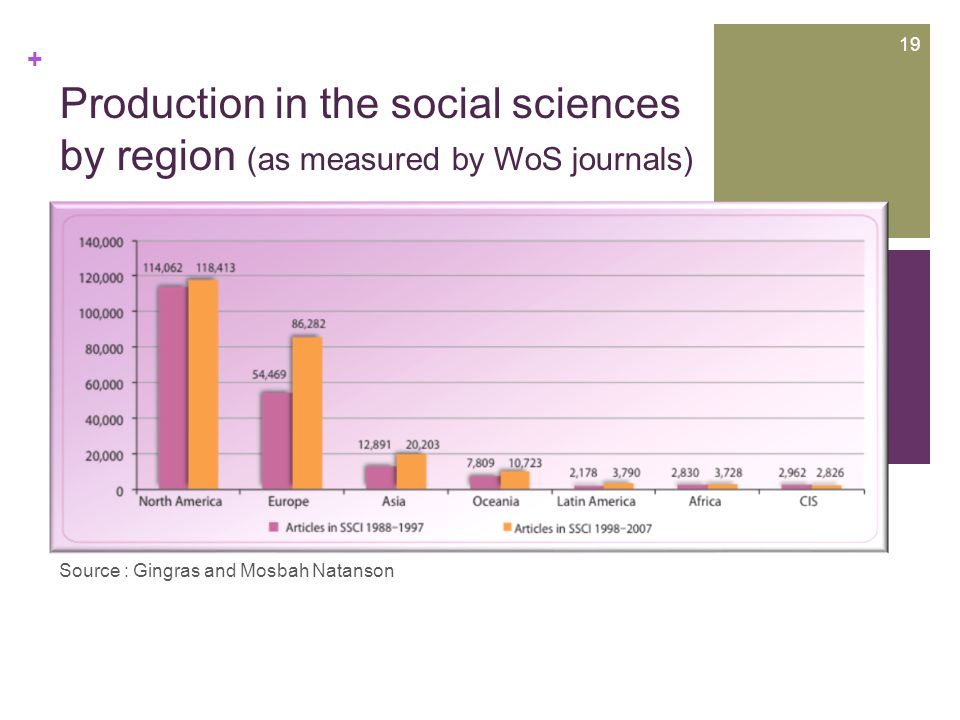 + Production in the social sciences by region (as measured by WoS journals) 19 + Source : Gingras and Mosbah Natanson