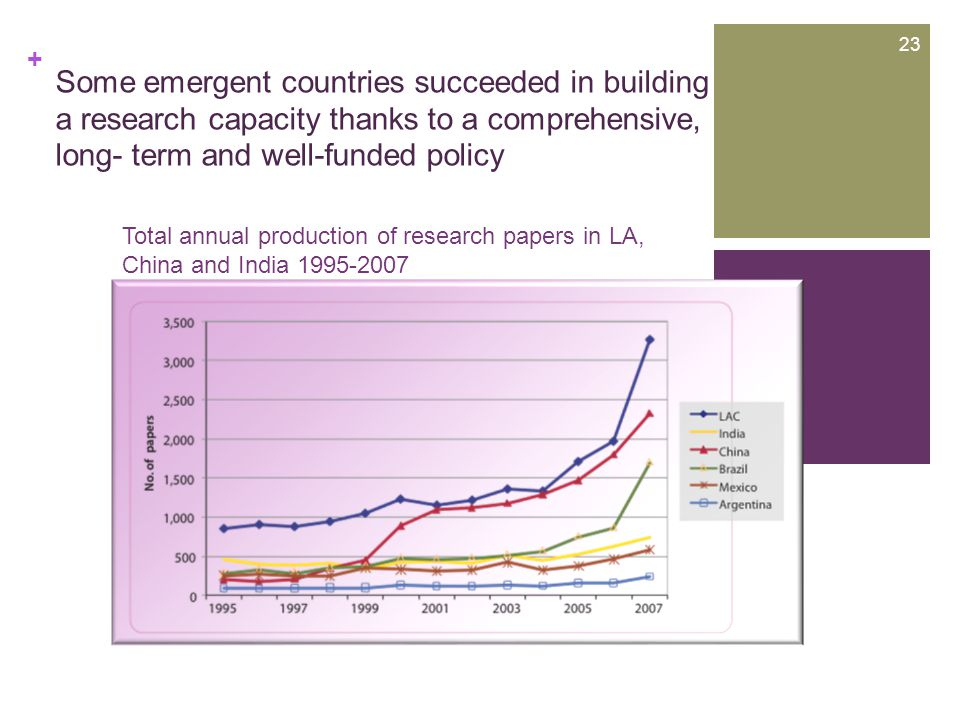 + Some emergent countries succeeded in building a research capacity thanks to a comprehensive, long- term and well-funded policy Total annual production of research papers in LA, China and India 1995-2007 23 +