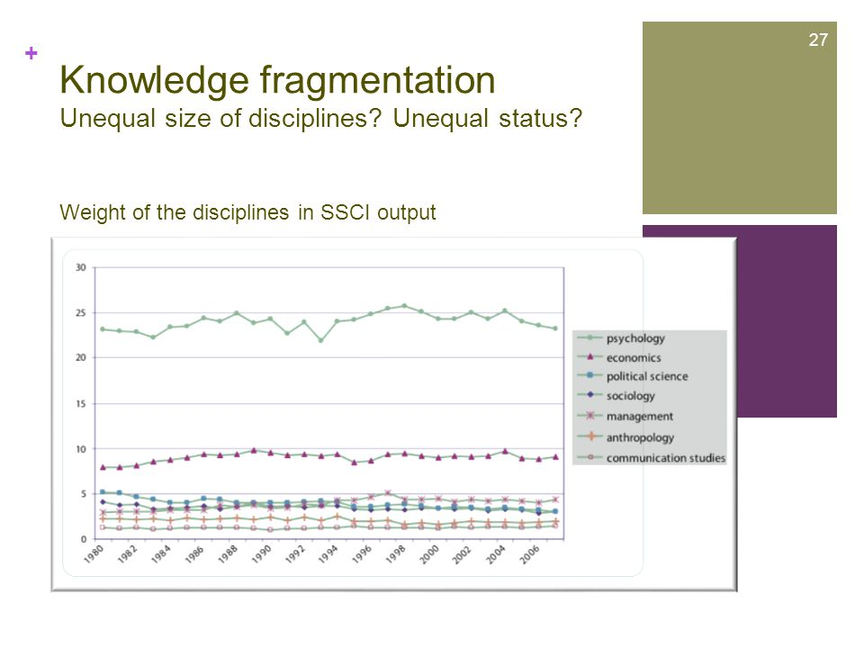 + Knowledge fragmentation Unequal size of disciplines.