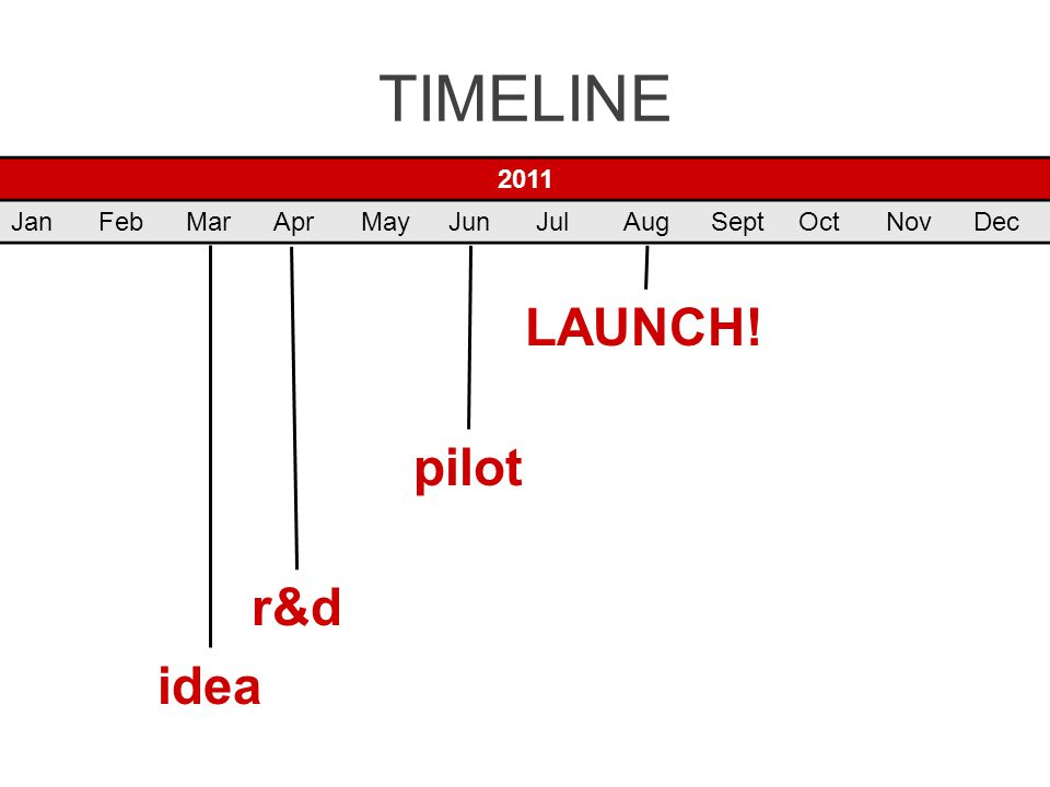 TIMELINE 2011 JanFebMarAprMayJunJulAugSeptOctNovDec idea r&d pilot LAUNCH!