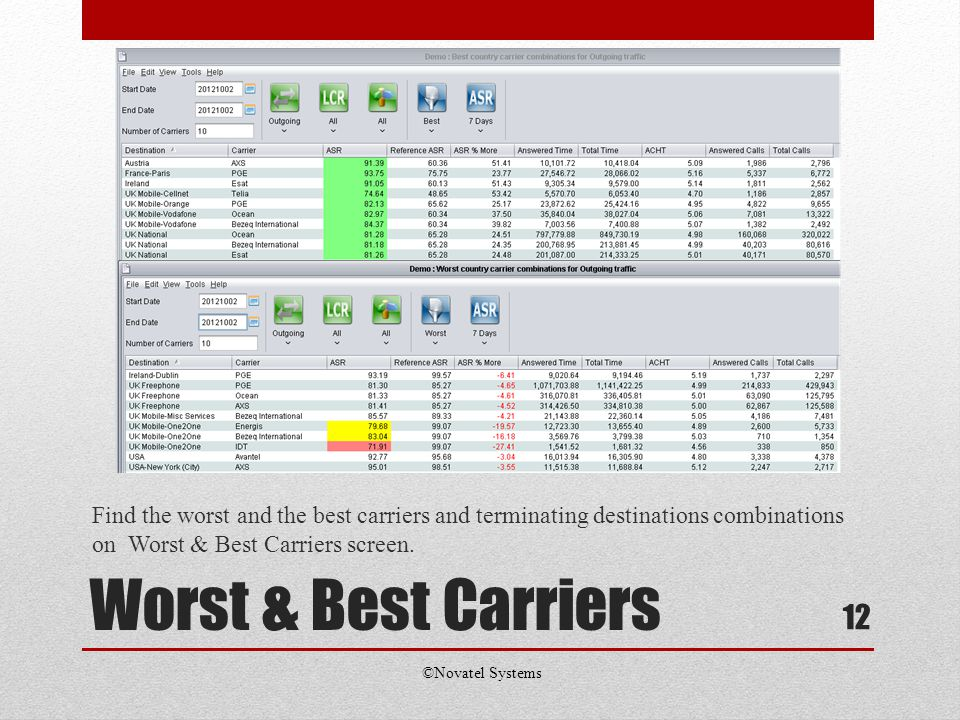 Worst & Best Carriers Find the worst and the best carriers and terminating destinations combinations on Worst & Best Carriers screen.