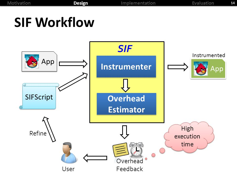 MotivationDesignImplementationEvaluation SIF Workflow 14 Instrumenter SIFScript App Instrumented Overhead Estimator User Overhead Feedback SIF Refine High execution time