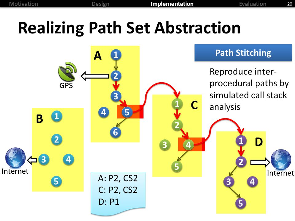 MotivationDesignImplementationEvaluation Realizing Path Set Abstraction 20 Path Stitching Reproduce inter- procedural paths by simulated call stack analysis C B A 2 2 GPS Internet D C B A 2 2 GPS Internet D A: P2, CS2 C: P2, CS2 D: P1 A: P2, CS2 C: P2, CS2 D: P1