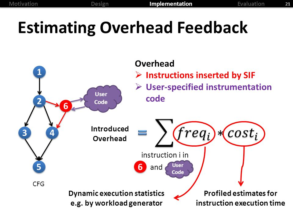 MotivationDesignImplementationEvaluation Estimating Overhead Feedback 21 CFG 1 1 2 2 3 3 4 4 5 5 6 6 User Code Overhead Instructions inserted by SIF User-specified instrumentation code Introduced Overhead instruction i in 6 6 User Code and Dynamic execution statistics e.g.