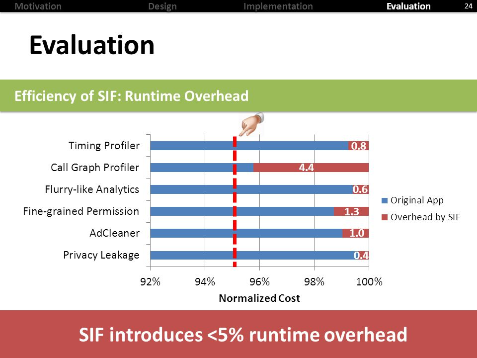 MotivationDesignImplementationEvaluation Evaluation 24 Efficiency of SIF: Runtime Overhead SIF introduces <5% runtime overhead 0.8 4.4 0.6 1.3 1.0 0.4