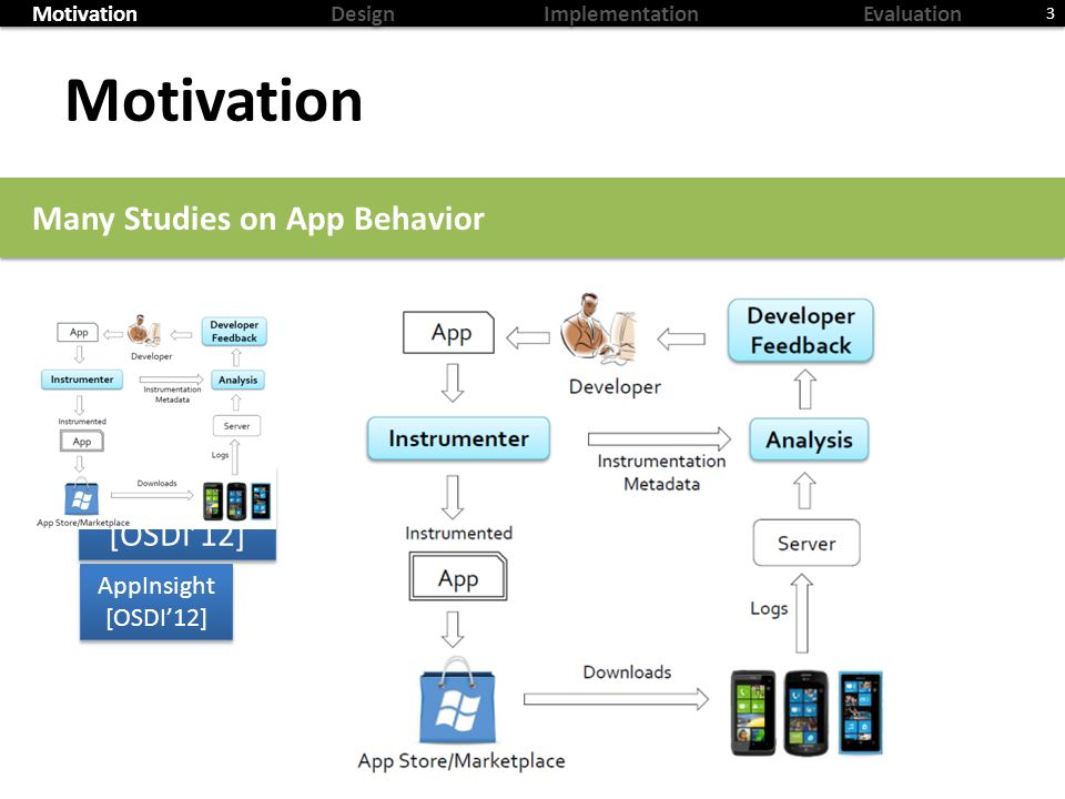 MotivationDesignImplementationEvaluation Motivation 3 Many Studies on App Behavior AppInsight [OSDI12] AppInsight [OSDI12] AppInsight [OSDI12] AppInsight [OSDI12]