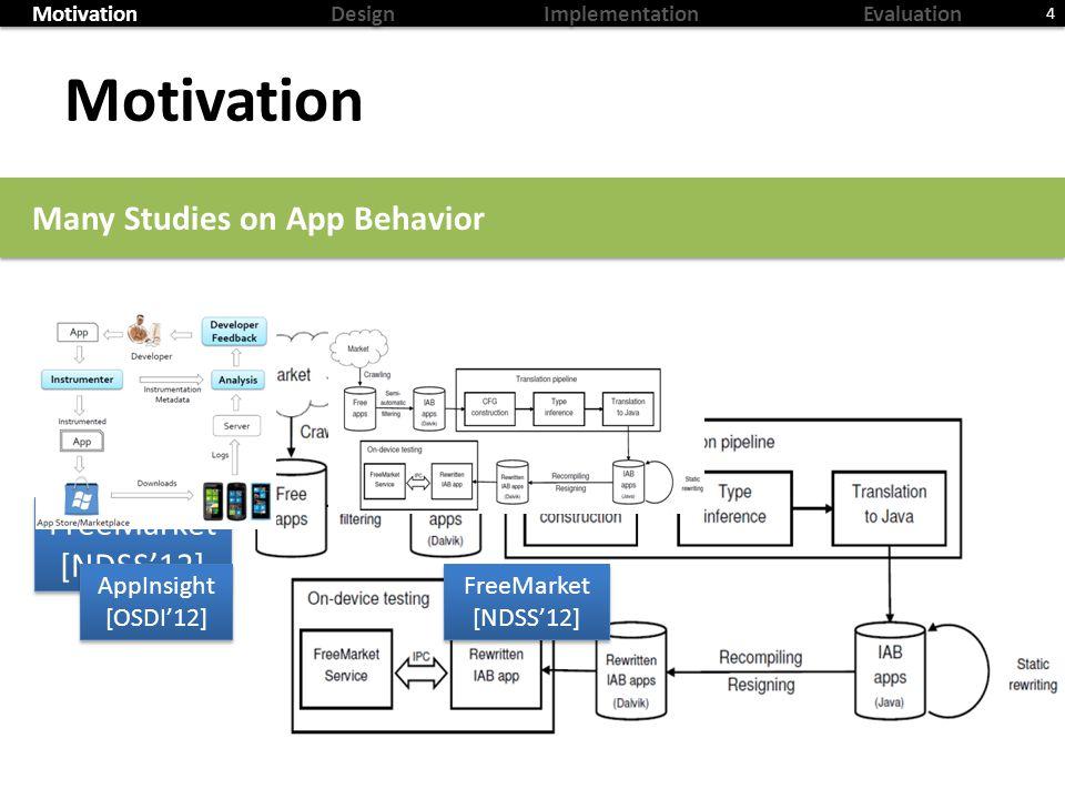 MotivationDesignImplementationEvaluation Motivation 4 Many Studies on App Behavior FreeMarket [NDSS12] FreeMarket [NDSS12] AppInsight [OSDI12] AppInsight [OSDI12] FreeMarket [NDSS12] FreeMarket [NDSS12]