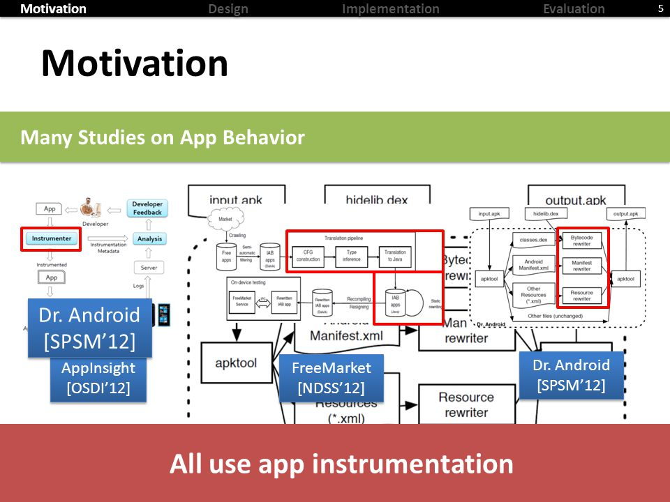 MotivationDesignImplementationEvaluation Motivation 5 Many Studies on App Behavior AppInsight [OSDI12] AppInsight [OSDI12] FreeMarket [NDSS12] FreeMarket [NDSS12] All use app instrumentation Dr.