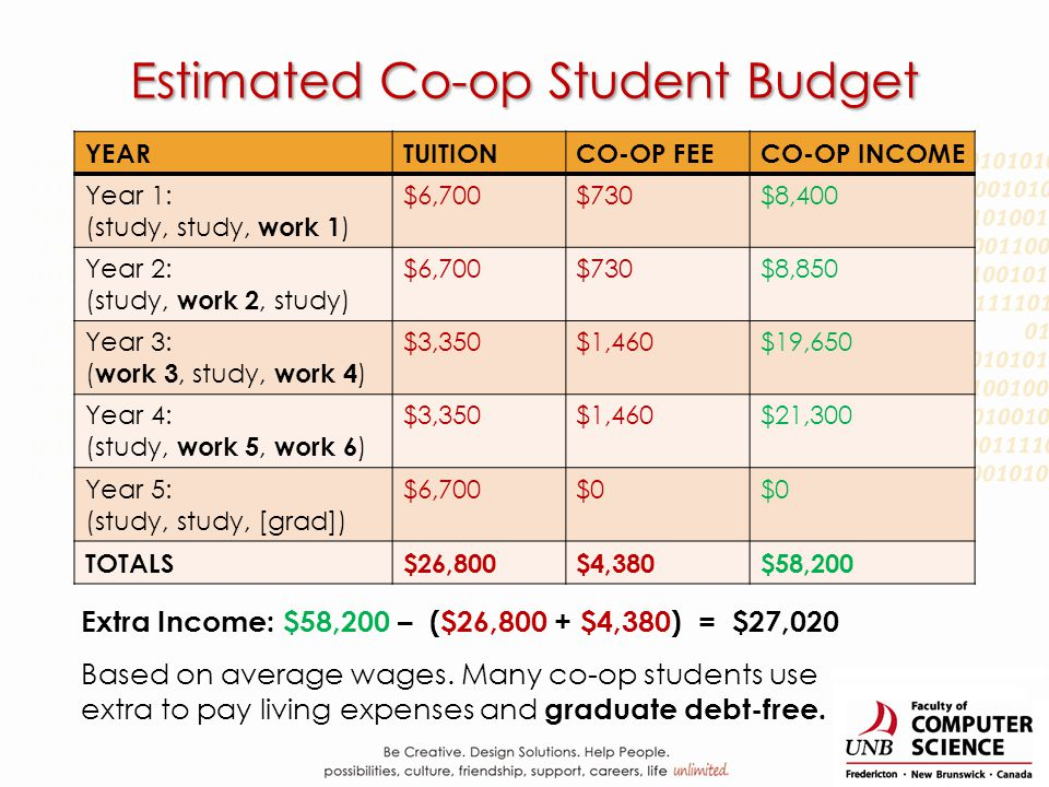 Estimated Co-op Student Budget YEARTUITIONCO-OP FEECO-OP INCOME Year 1: (study, study, work 1 ) $6,700$730$8,400 Year 2: (study, work 2, study) $6,700