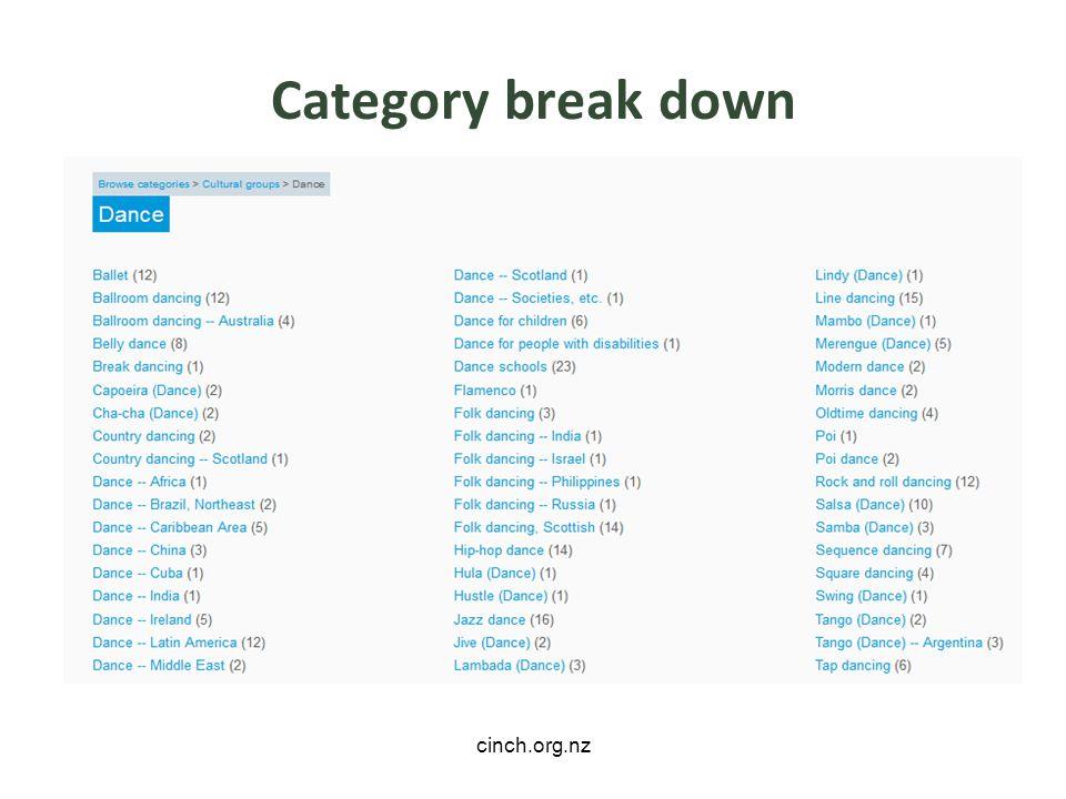 cinch.org.nz Category break down