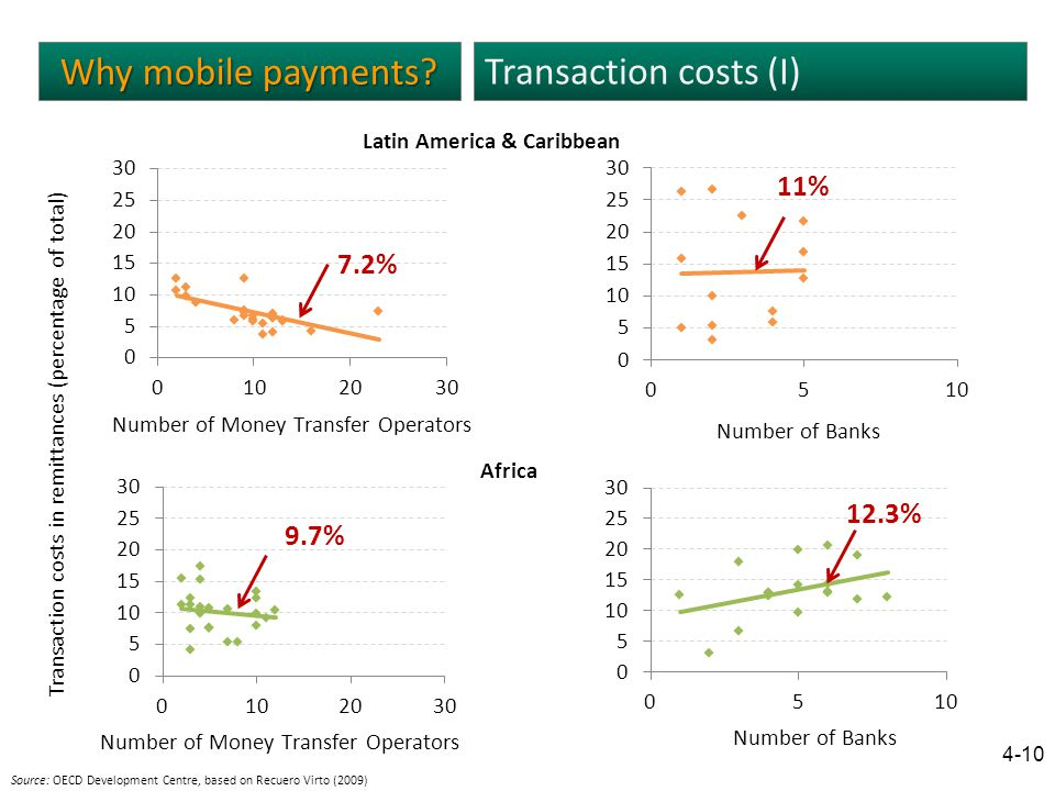 Why mobile payments.