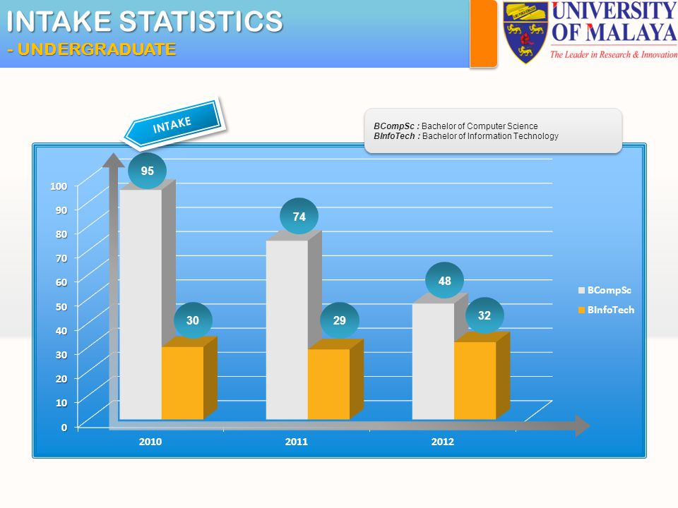INTAKE STATISTICS - UNDERGRADUATE 95 INTAKE BCompSc : Bachelor of Computer Science BInfoTech : Bachelor of Information Technology 30 74 29 48 32