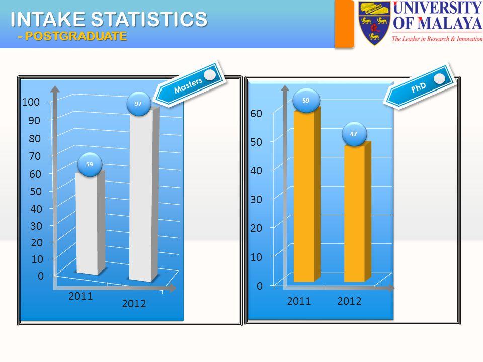 INTAKE STATISTICS - POSTGRADUATE 59 97 59 47 MastersPhD