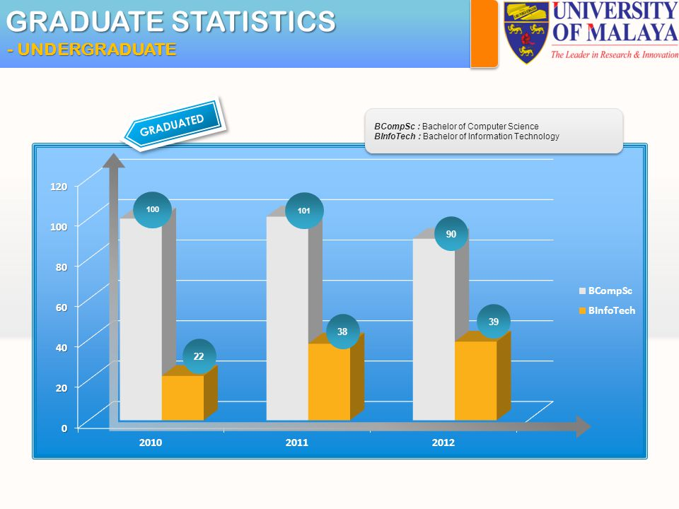 GRADUATE STATISTICS - UNDERGRADUATE 100 GRADUATED 22 90 39 38 101 BCompSc : Bachelor of Computer Science BInfoTech : Bachelor of Information Technology