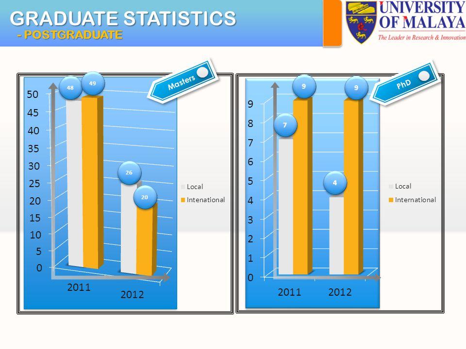 GRADUATE STATISTICS - POSTGRADUATE 48 49 26 20 7 7 9 9 4 4 9 9 MastersPhD