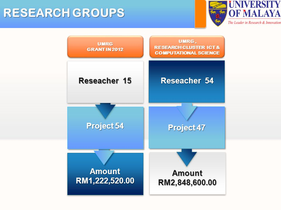 RESEARCH GROUPS Reseacher 15 Amount RM1,222,520.00 Project 54 Reseacher 54 Amount RM2,848,600.00 Project 47 UMRG GRANT IN 2012 UMRG UMRG, RESEARCH CLUSTER ICT & COMPUTATIONAL SCIENCE UMRG, RESEARCH CLUSTER ICT & COMPUTATIONAL SCIENCE