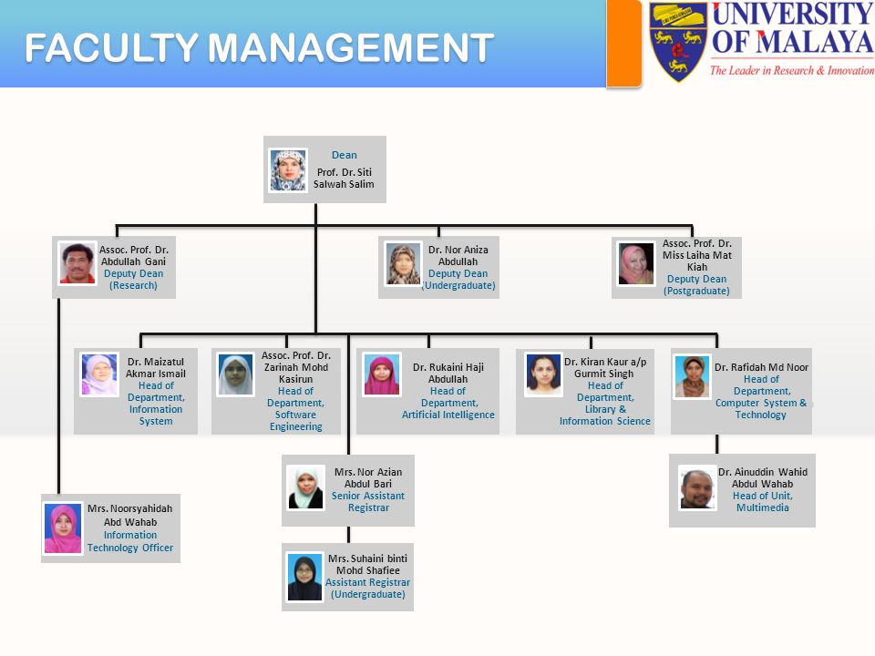 FACULTY MANAGEMENT Assoc. Prof. Dr. Abdullah Gani Deputy Dean (Research) Dr.