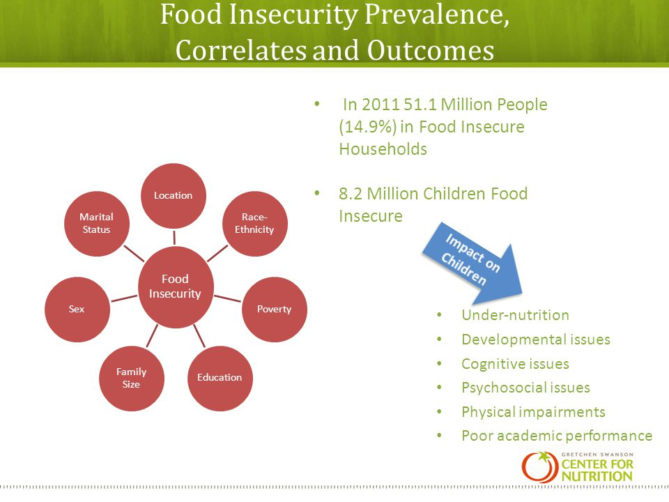 Food Insecurity Prevalence, Correlates and Outcomes Under-nutrition Developmental issues Cognitive issues Psychosocial issues Physical impairments Poor academic performance Food Insecurity Location Race- Ethnicity PovertyEducation Family Size Sex Marital Status In 2011 51.1 Million People (14.9%) in Food Insecure Households 8.2 Million Children Food Insecure