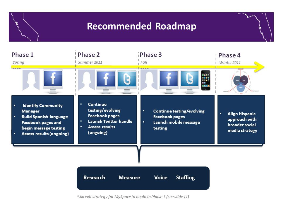 Recommended Roadmap Community Manager Build Spanish- language Facebook page Begin message testing Asses results (ongoing) Continue testing/evolving Facebook pages Launch Twitter handle Assess results (ongoing) Continue testing/evolving Facebook pages Launch mobile message testing Align Hispanic approach with broader social media strategy Phase 1 Phase 2 Phase 3 Phase 4 Spring 2011 Summer 2011 Fall 2011 Winter 2011 Voice Staffing Measure *An exit strategy for MySpace to begin in Phase 1 (see slide 11) Research Identify Community Manager Build Spanish-language Facebook pages and begin message testing Assess results (ongoing)