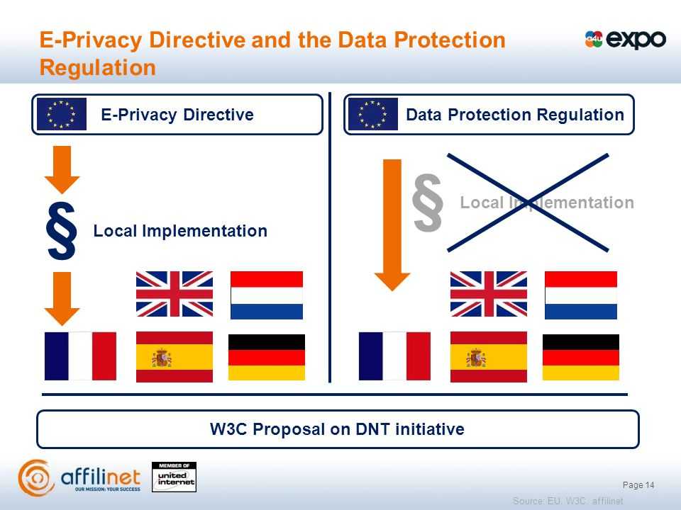 Page 14 E-Privacy Directive and the Data Protection Regulation Local Implementation § § W3C Proposal on DNT initiative E-Privacy DirectiveData Protection Regulation Source: EU, W3C, affilinet