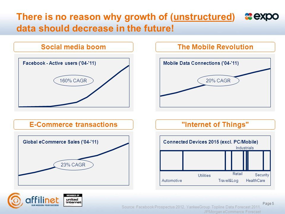 Page 5 There is no reason why growth of (unstructured) data should decrease in the future.