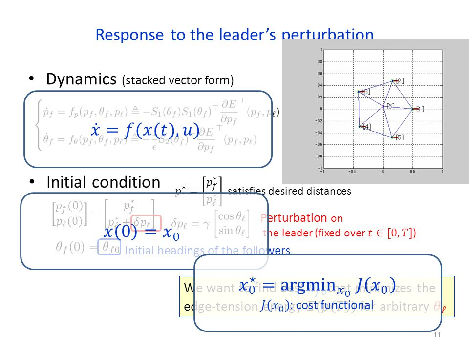 Response to the leaders perturbation Dynamics (stacked vector form) 11 Initial condition Initial headings of the followers