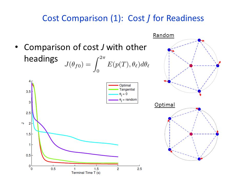 Comparison of cost J with other headings Optimal Random