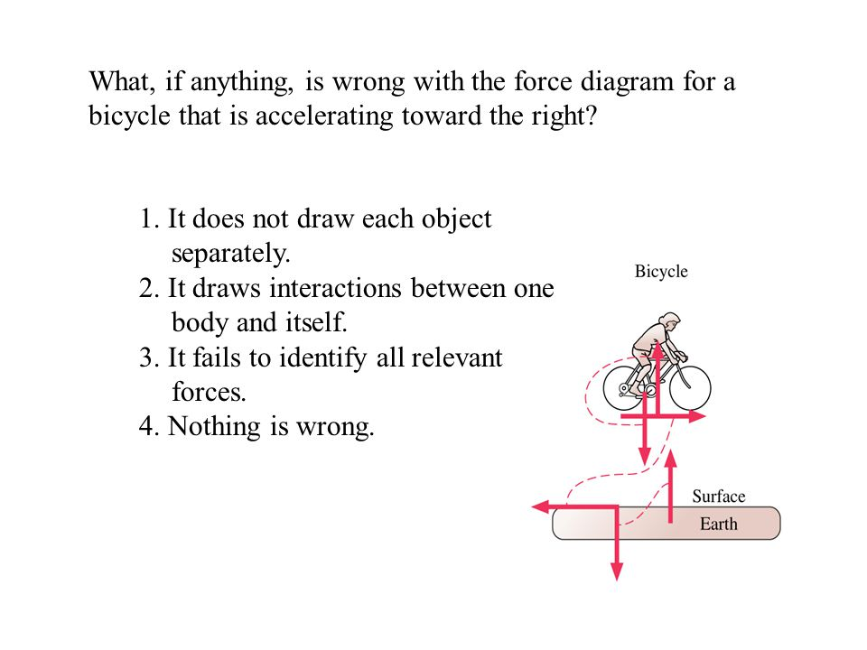 What, if anything, is wrong with the force diagram for a bicycle that is accelerating toward the right? 1. It does not draw each object separately. 2.